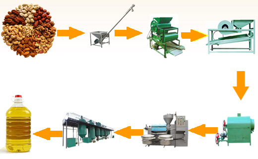 Groundnut oil processing process